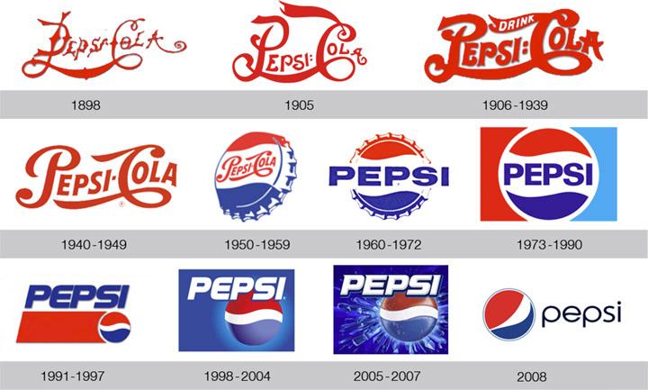Evolución del logo de Pepsi